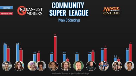 W5 Standings